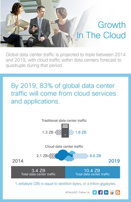 Cisco Global Cloud Index Projects Cloud Traffic to Nearly Quadruple Representing 92 Percent of Total Data Center Traffic by 2020
