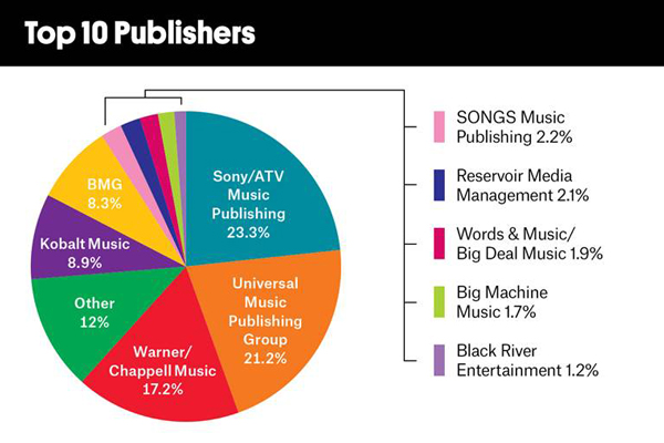 SONY/ATV MUSIC PUBLISHING CONTINUED ITS FIVE-YEAR REIGN AS THE NO. 1 PUBLISHER
