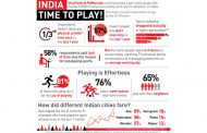 Study reveals that 1/3rd of India hasn't done any physical activity even once in the last 1 year!