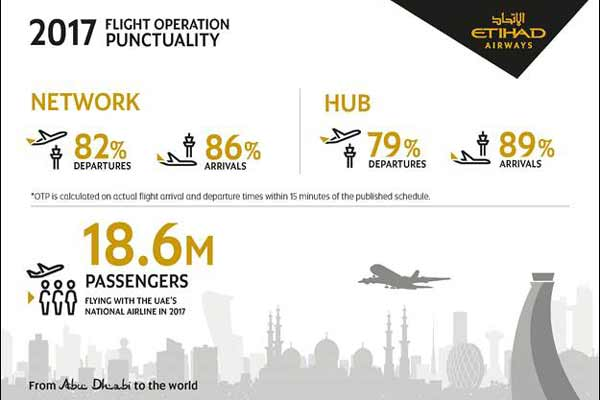 ETIHAD AIRWAYS RECORDS SUCCESSFUL YEAR FOR FLIGHT OPERATION PUNCTUALITY AT HUB AND ACROSS NETWORK