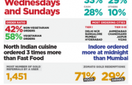 India's Eat-O-Meter with Zomato