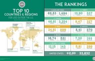 India Ranks third in the World for LEED Green Building