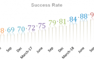 MobiKwik Payment Gateway clocks industry-best success rate of over 93%