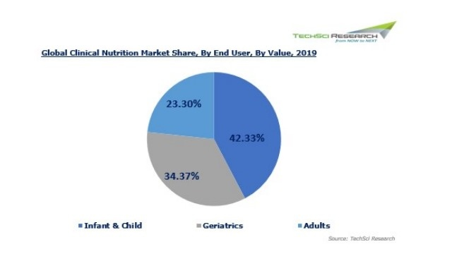 Global Clinical Nutrition Market